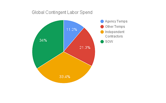 global contingent labor spend.png