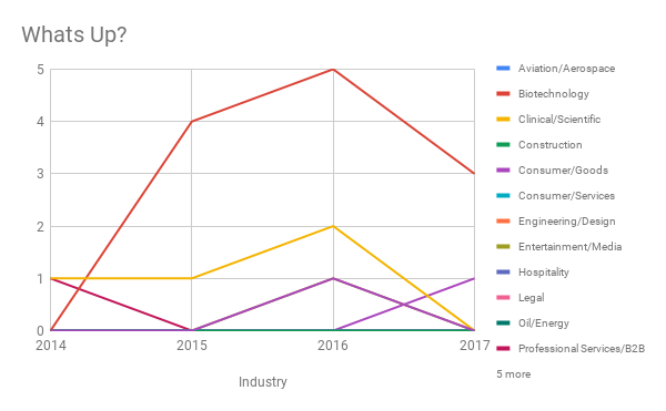 RFP Industry Trends Data